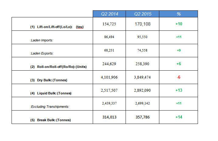 Irish Shipping volumes up 3% during Q2 2015