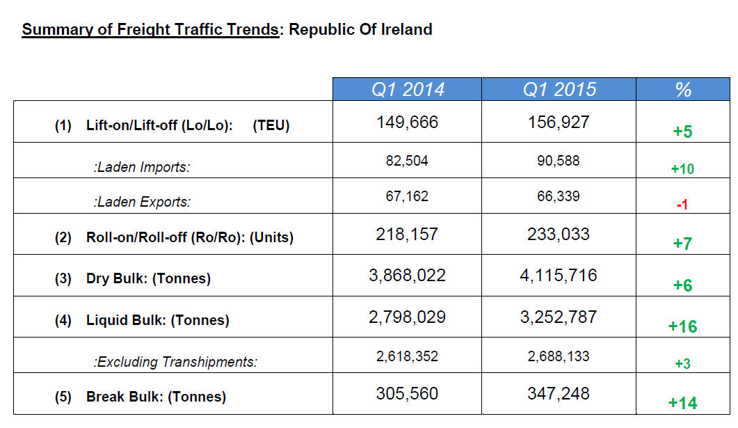 Irish Shipping volumes up 6% during Q1 2015